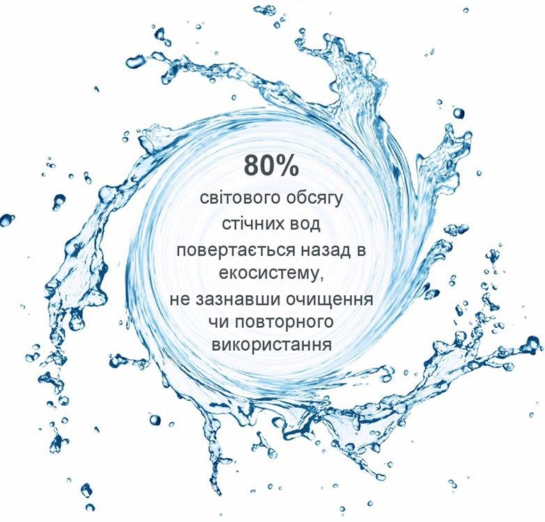 Чи замислювалися ви над тим, який шлях проходить питна вода, перш ніж опинится у вашій склянці?
